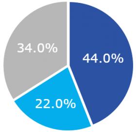 Graph PDP By Asset Web Version